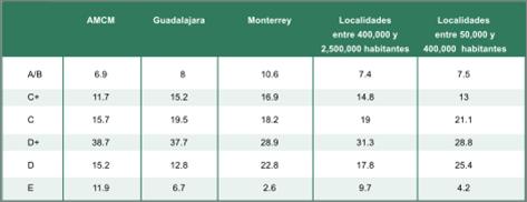 Niveles socieconómicos en México por ciudades