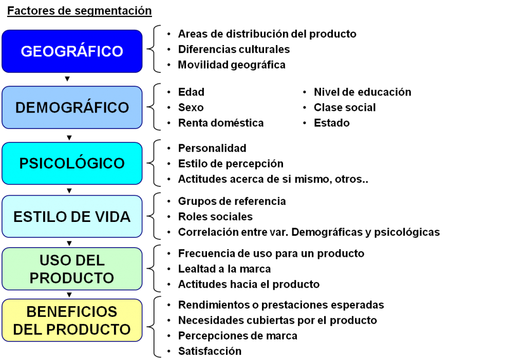 IEDGE. Factores en la Segmentación de Mercados