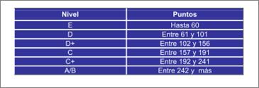 IEDGE. Resultado Cuestionario Regla AMAI NSE 10x6