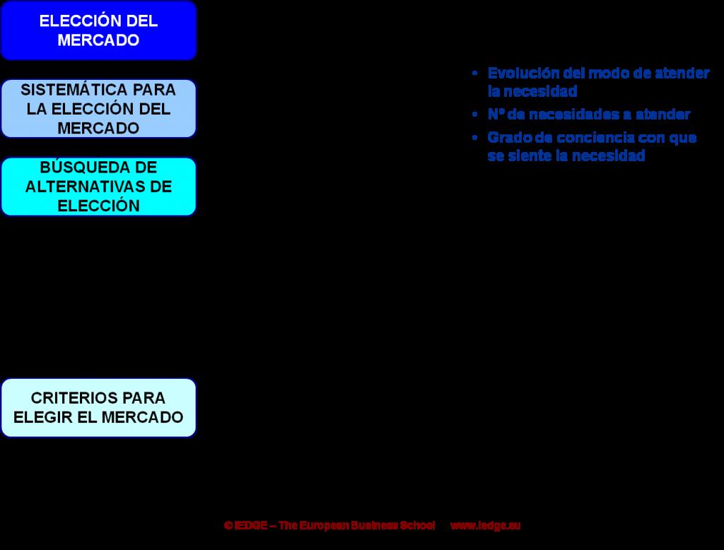 IEDGE Segmentación de Mercados