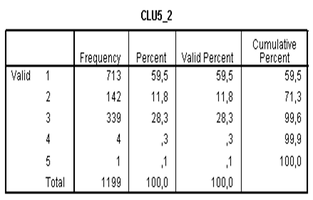 IEDGE. Tabla de frecuencias en un análisis cluster