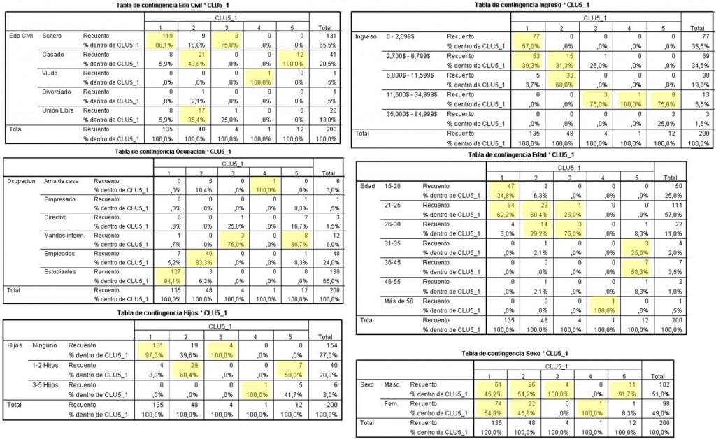 IEDGE. Tablas de contingencia - Caract. Demográficas : Análisis de resultados