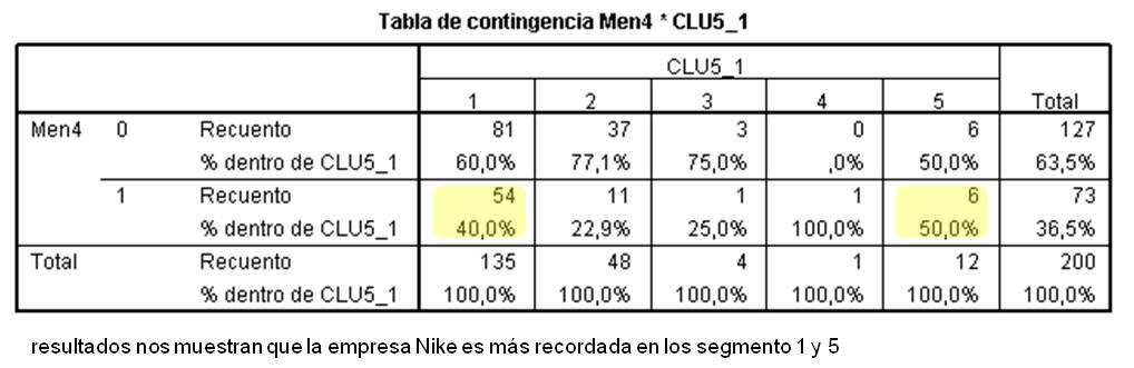 IEDGE. Tablas de contingencia – Notoriedad de Nike por cluster