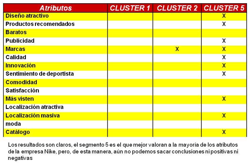 IEDGE. Tablas de contingencia – Valoración de Nike por cluster