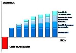 IEDGE. Beneficio de los clientes