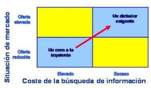 IEDGE. Matriz Situación de mercado vs. Coste de la búsqueda de información