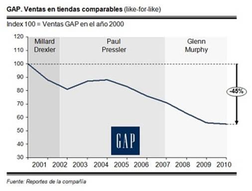 IEDGE. Evolución de las ventas de GAP