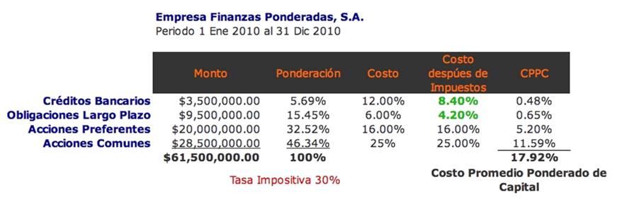 IEDGE-Costo Promedio Ponderado de Capital. Esquema de Cálculo