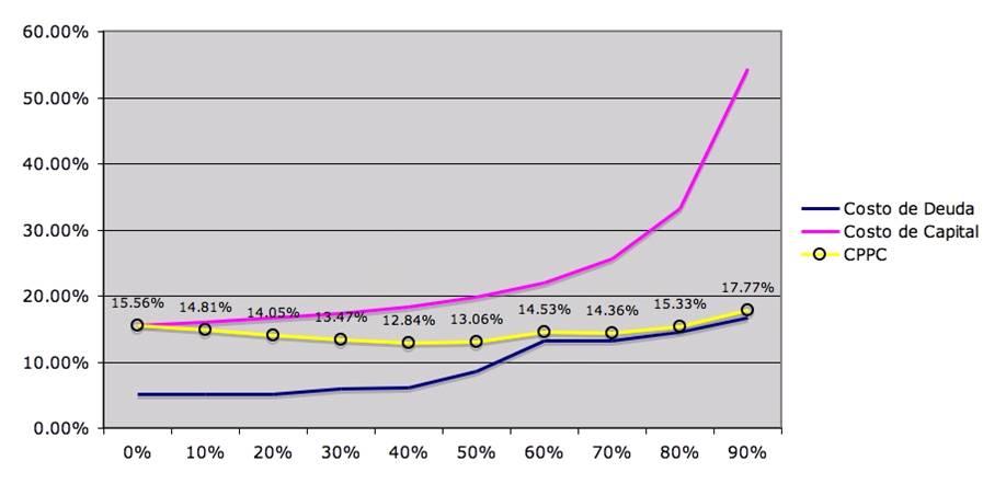 IEDGE-Costo Promedio Ponderado de Capital. Rango de Apalancamiento