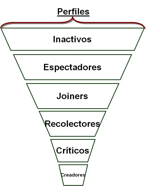 IEDGE - Segmentos en las redes sociales por el uso de herramientas