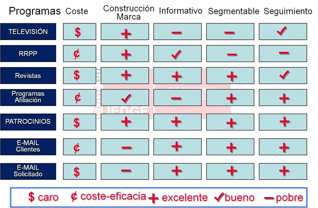 Plan de medios | IEDGE Business School