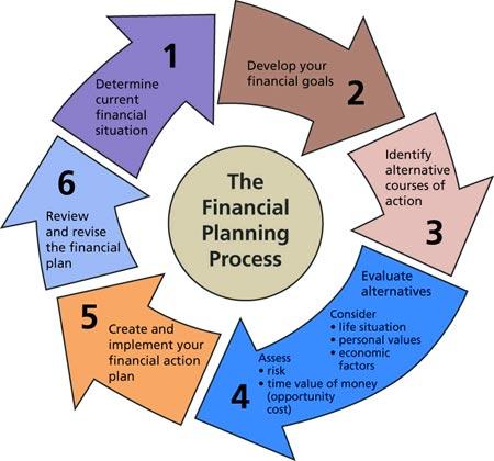 Iedge importancia de la planeaci n financiera para las for Que es practica de oficina