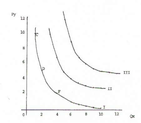 IEDGE-curva-de-indiferencia-2