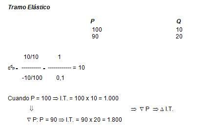 IEDGE-elasticidad-demanda-13