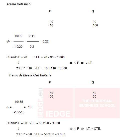 IEDGE-elasticidad-demanda-14