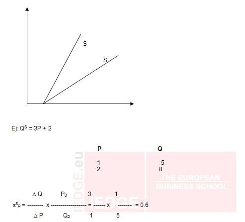 IEDGE-elasticidad-demanda-28