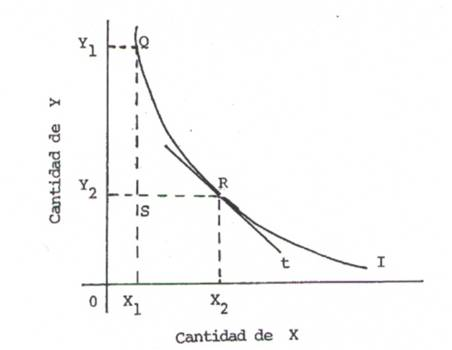 IEDGE-tasa-marginal-sustitucion-1