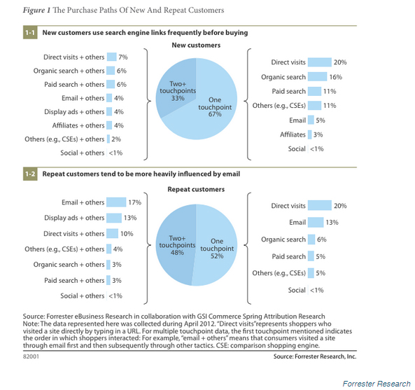 IEDGE-Forrester-Research