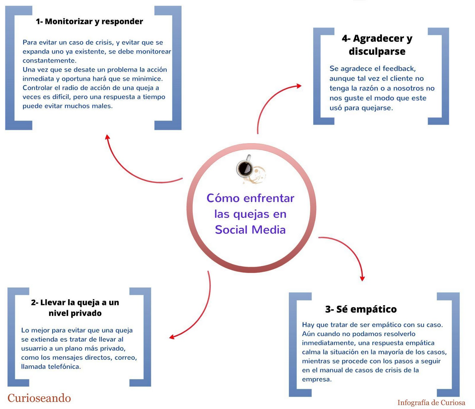 IEDGE-Quejas-social-media-1