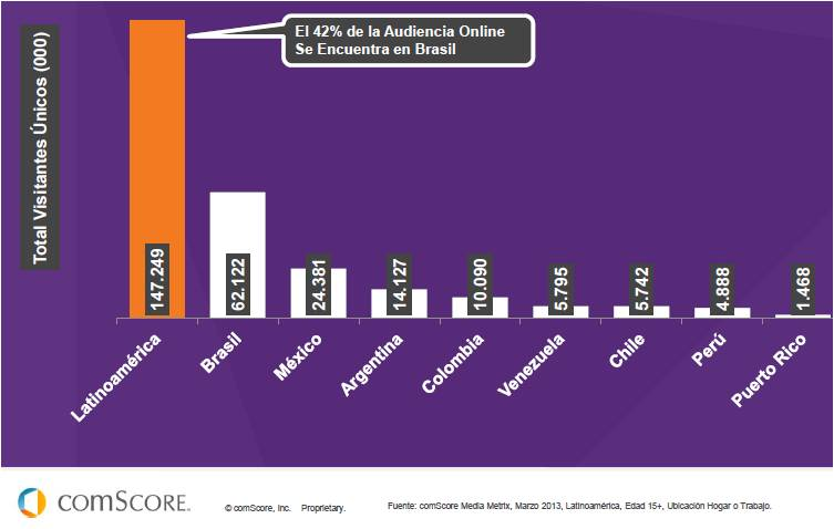 IEDGE-comscore-futuro-digital-latam-2013-2