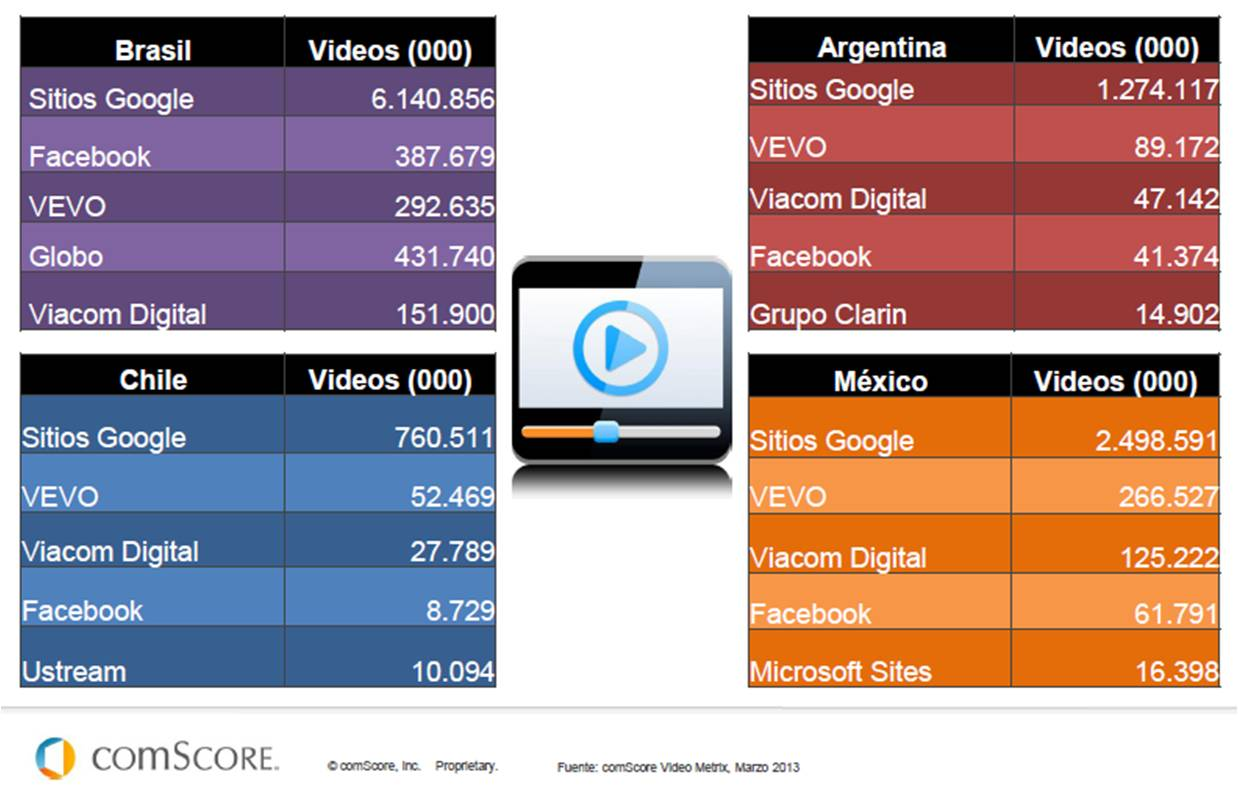 IEDGE-comscore-futuro-digital-latam-2013-24