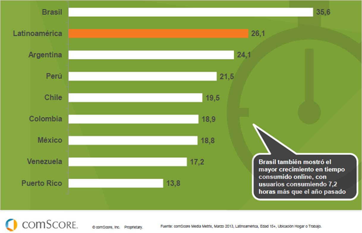 IEDGE-comscore-futuro-digital-latam-2013-3