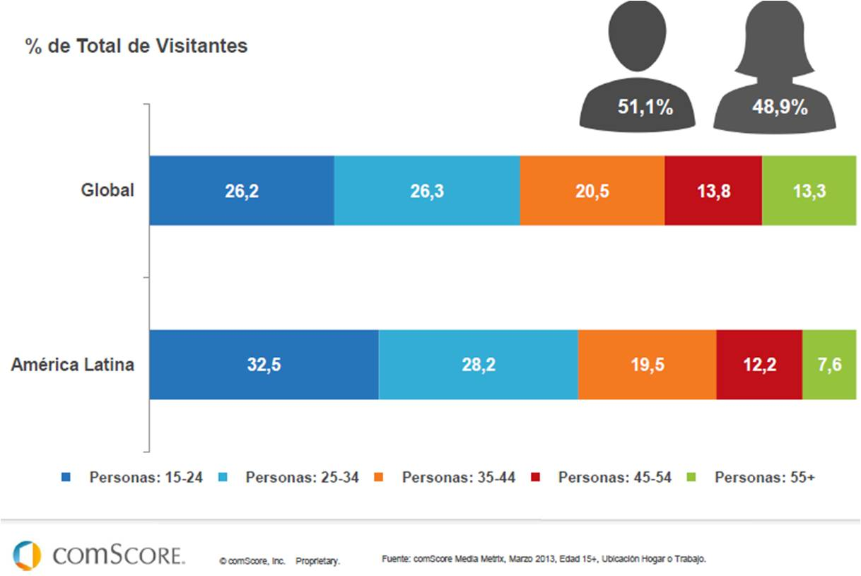 IEDGE-comscore-futuro-digital-latam-2013-4
