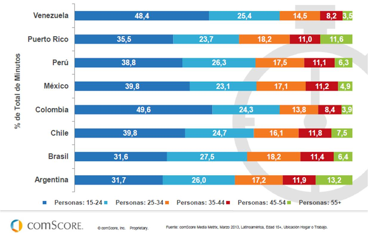 IEDGE-comscore-futuro-digital-latam-2013-5
