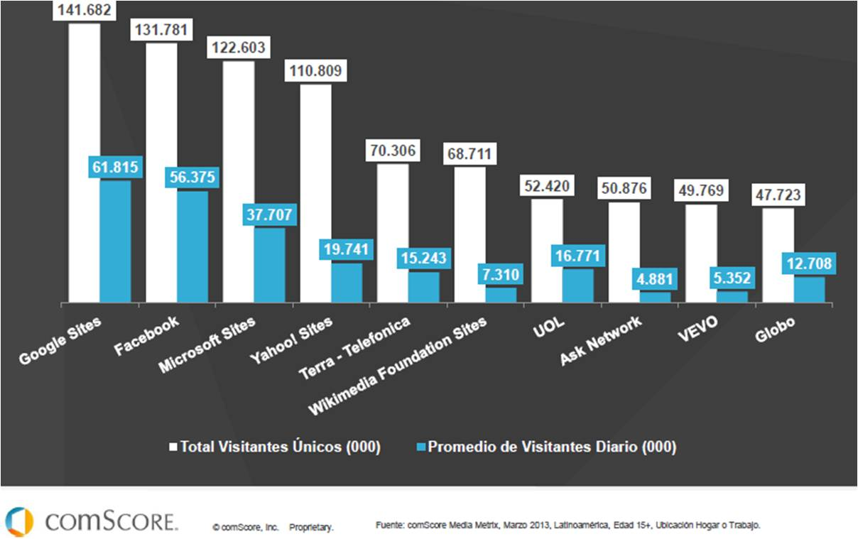 IEDGE-comscore-futuro-digital-latam-2013-7