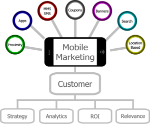 IEDGE-Mobile-Marketing-1