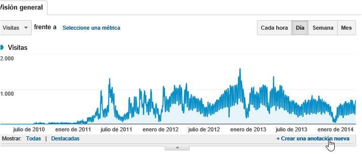 IEDGE-Google-Analytics-Anotaciones-1403