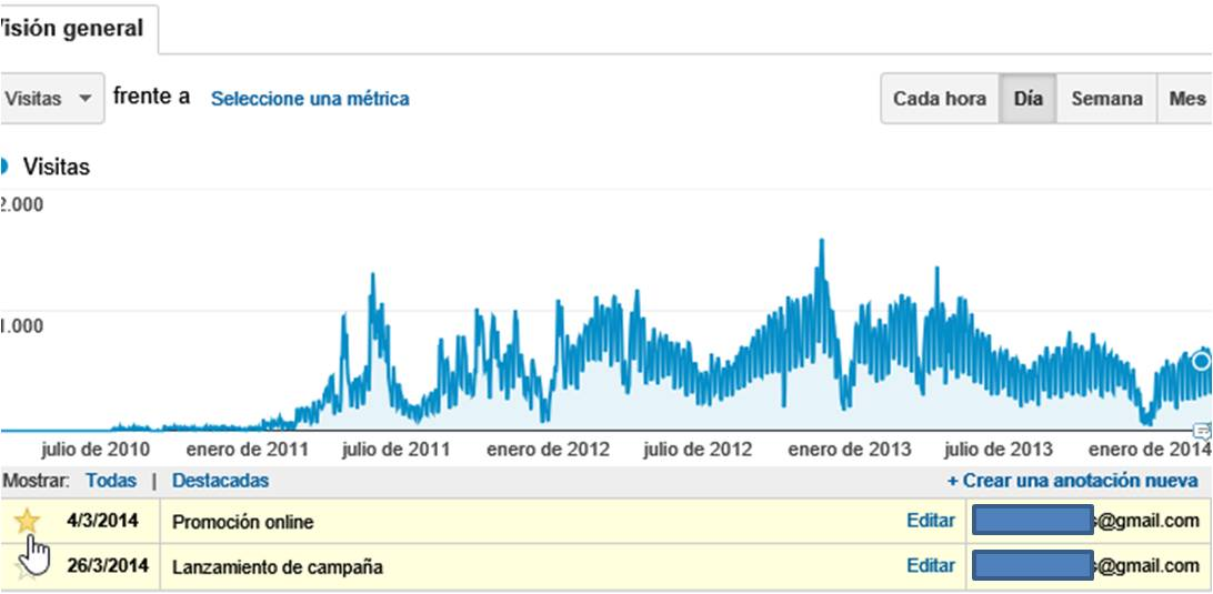 IEDGE-Google-Analytics-Anotaciones-1406