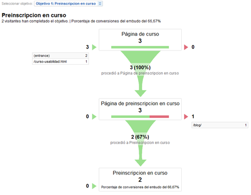 IEDGE-Google-Analytics-Tunel-de-conversion-1405