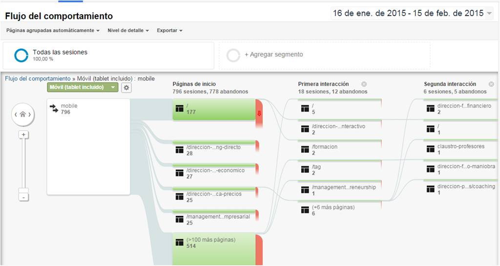IEDGE-Google-Analytics-flujo-de-comportamiento-4