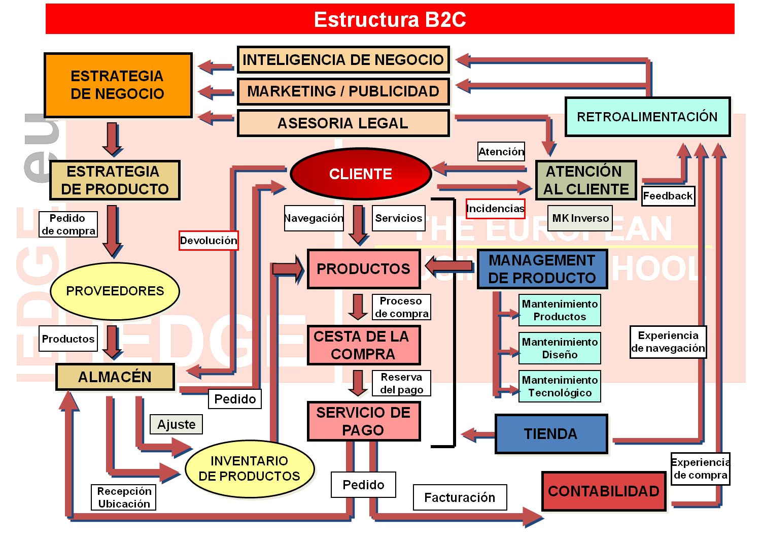 IEDGE-Comercio-Electronico
