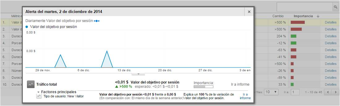 IEDGE-Google-Analytics-Intelligence-alertas-automaticas-2-1508