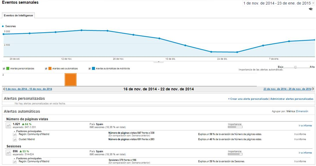 IEDGE-Google-Analytics-Intelligence-alertas-automaticas-5-1508
