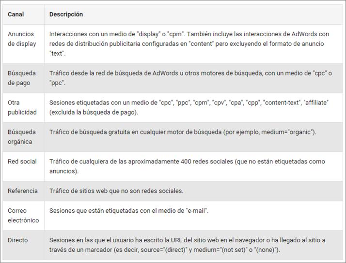 IEDGE-Google-Analytics-Agrupacion-de-canales-1500