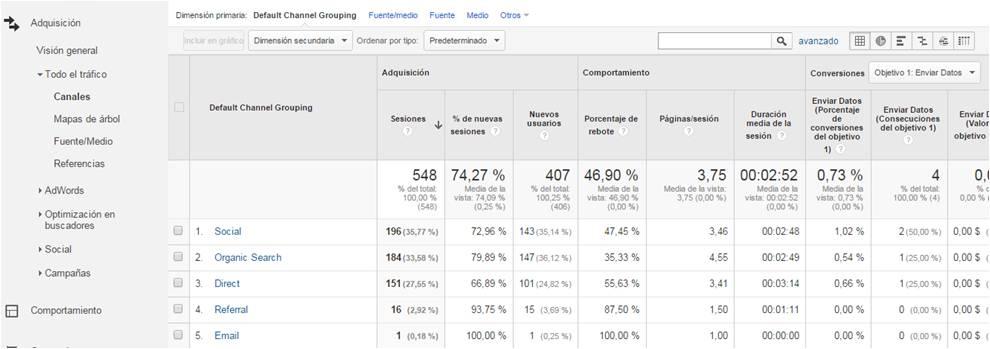 IEDGE-Google-Analytics-Agrupacion-de-canales-1501