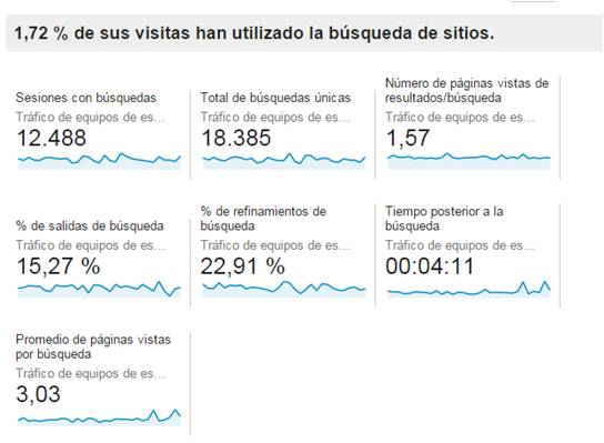 IEDGE-Google-Analytics-busquedas-9