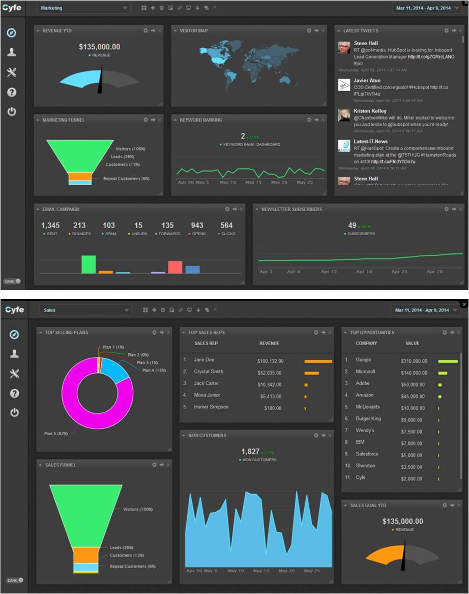 IEDGE-Dashboard-Cyfe-1
