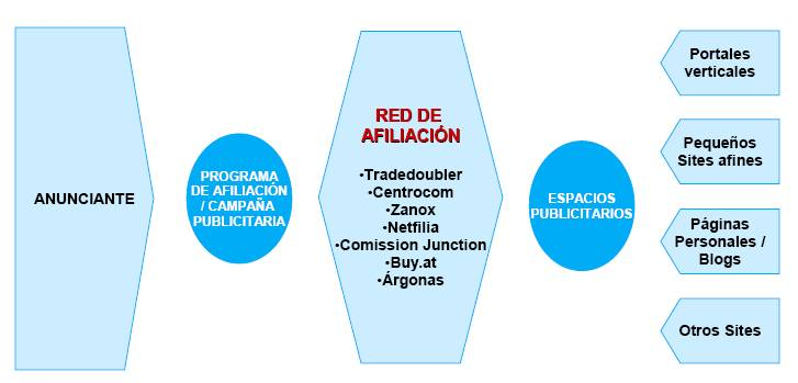 esquema del marketing de afiliación